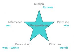 Perspektiven der Agenturentwicklung