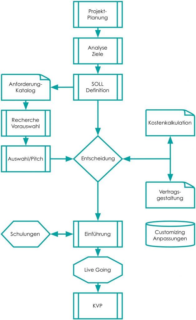 Ablaufdiagramm Einführung Agentursoftware