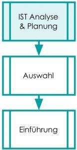 Drei Hauptphasen der Einführung. 1. Analyse und Planung