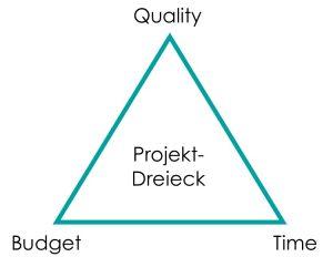 Die drei wesentlichen Größen time, budget und quality