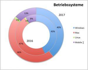Entwicklung Betriebssystem Nutzung 2016 bis 2017