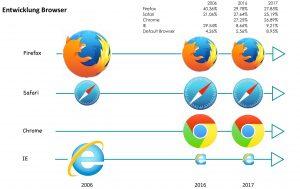 Entwicklung Browser Nutzung 2006 bis 2017