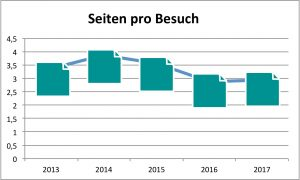 Entwicklung Seiten pro Besucher 2013 bis 2017