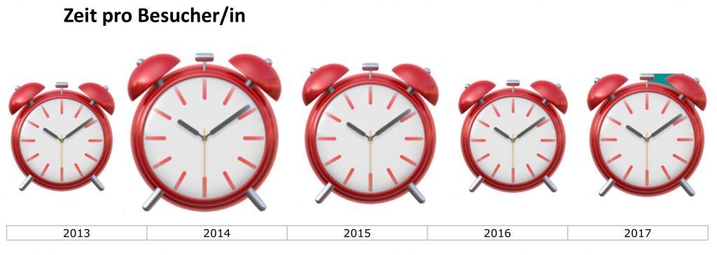 Entwicklung Zeit pro Besucher 2013 bis 2017