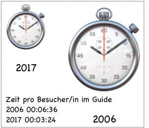 Entwicklung Besucher insgesamt 2006 bis 2017