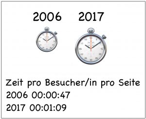Entwicklung Besucher pro Seite 2006 bis 2017