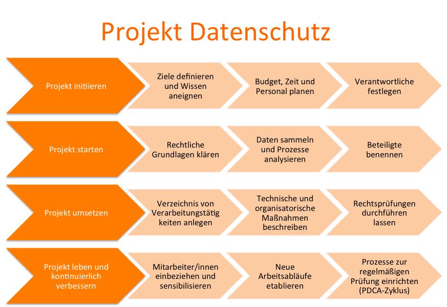 DSGVO Projekt Datenschutz