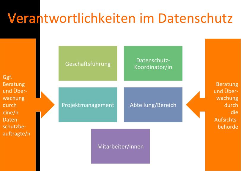 DSGVO Datenschutz Verantwortliche