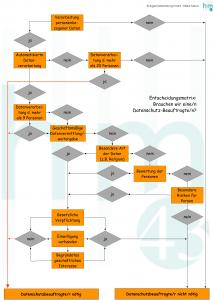 Entscheidungsmatrix Datenschutzbeauftragte